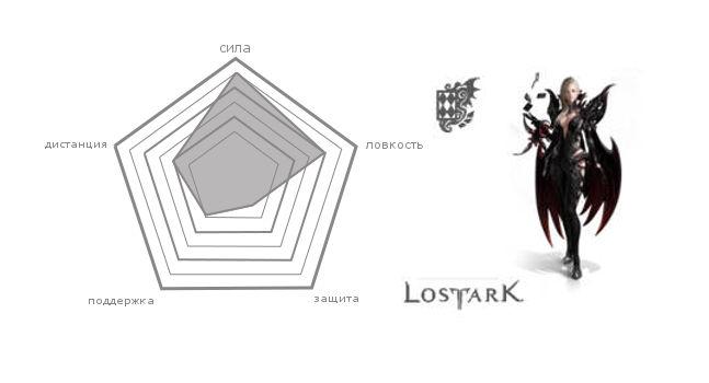 Класс Арканолог (Arcana) в Lost ark