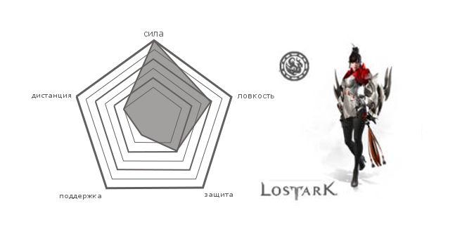 Класс Кулак Дракона в Lost Ark