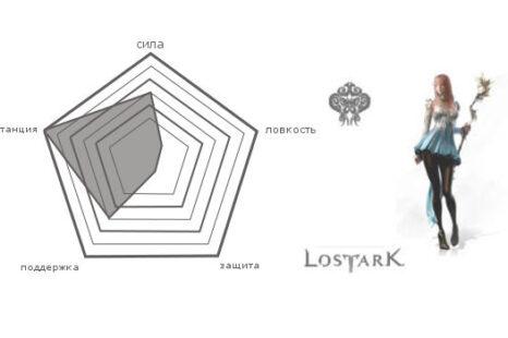 Класс Призывательница в Lost Ark