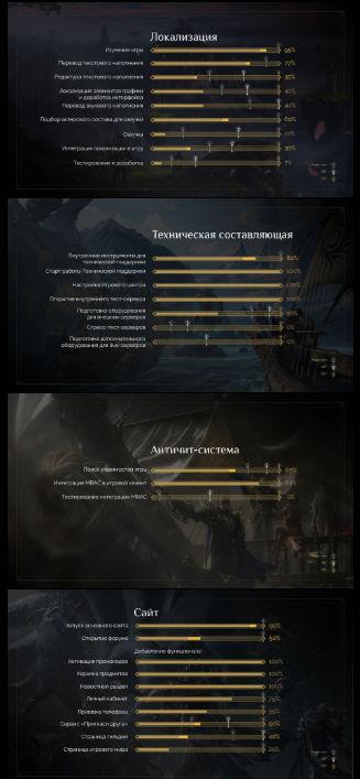 Новости Lost Ark. Новые названия классов