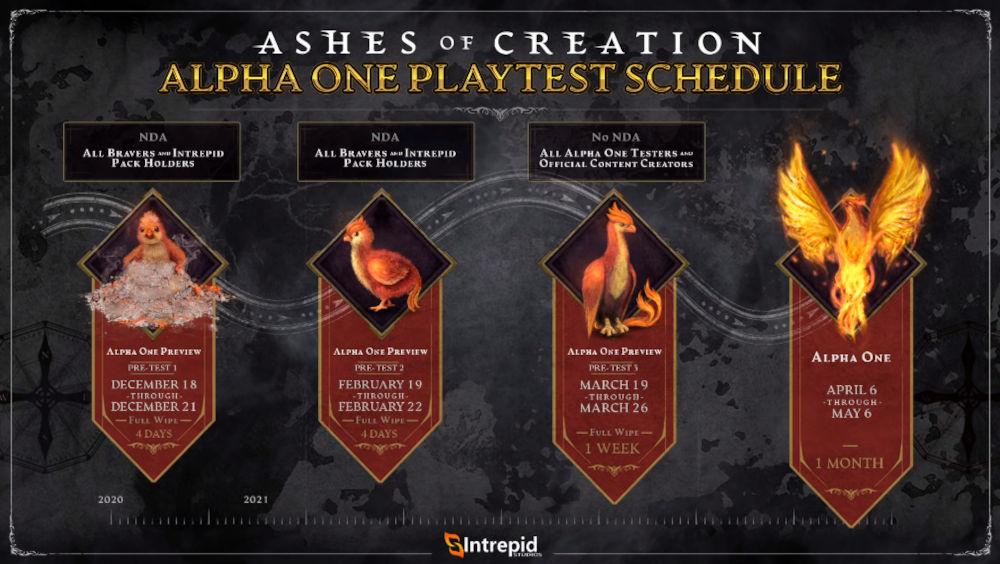 График тестов Ashes of Creation